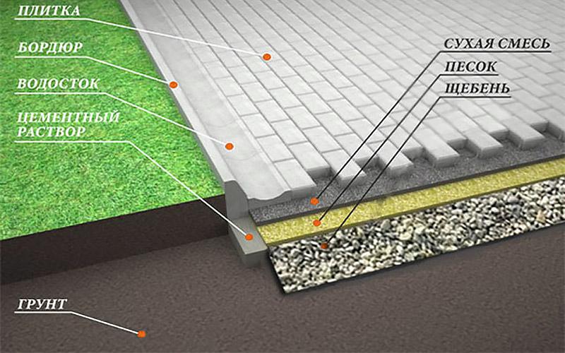Укладка бетонной плитки на сухую смесь смесь бетонная в15 м200 цена